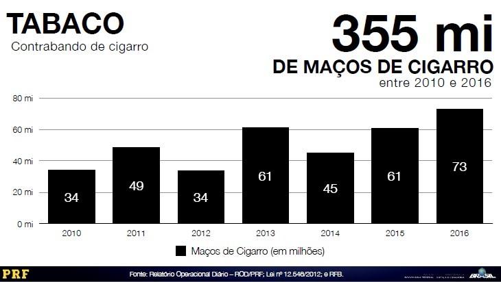 Apreensões de maços de cigarros contrabandeados realizadas pela PRF e RFB entre os anos de 2010 e 2016