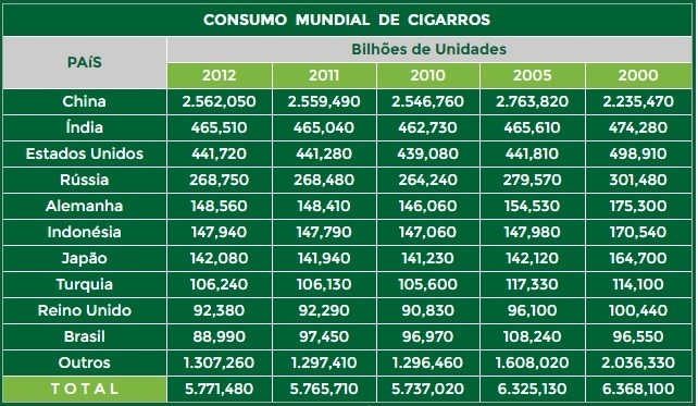 Quadro com números do consumo mundial de cigarros.
