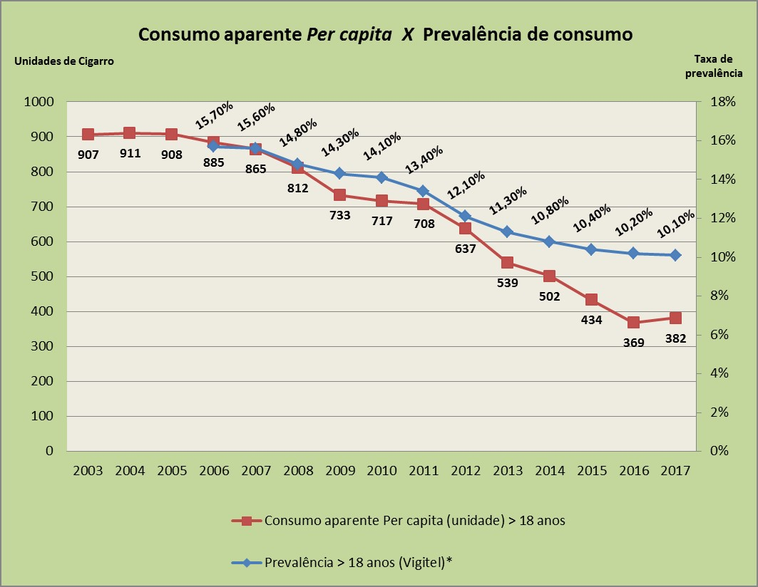 Gráfico 1 com consumo per capita versos prevalência entre os anos de 2003 e 2017.
