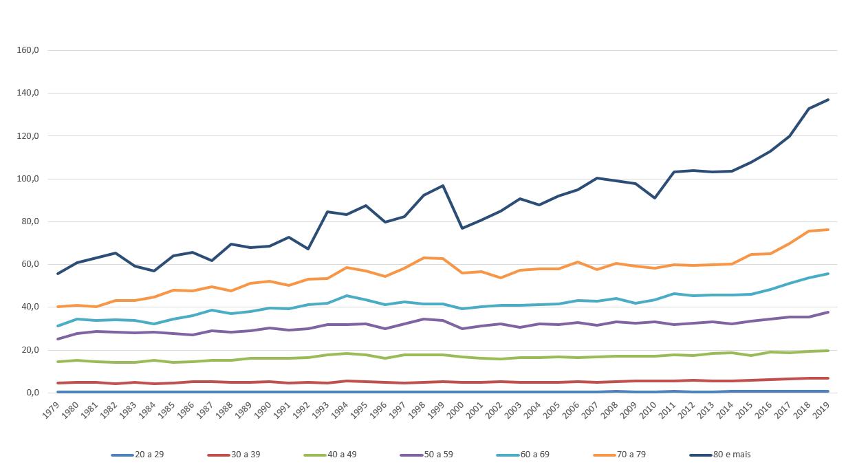 figura2-gráfico de barras que mostra a série histórica da mortalidade por câncer e mama no Brasil e Regiões