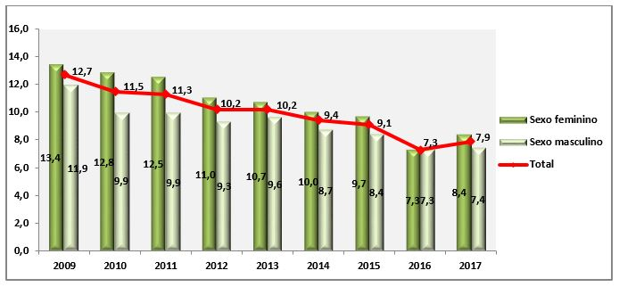 Gráficos com dados do fumo passivo no domicílio por sexo, variação temporal (Vigitel 2009 - 2017)