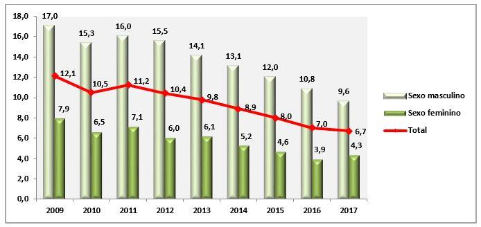 Gráficos com dados do fumo passivo no trabalho por sexo, variação temporal (Vigitel 2009-2017