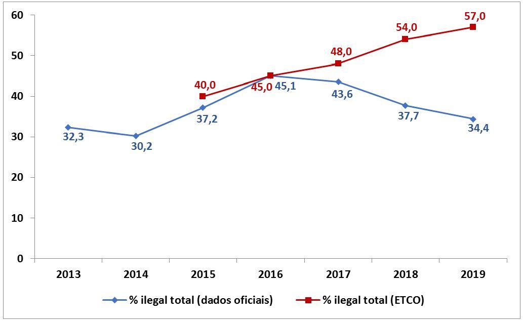 Gráfico 1 - Estimativa do consumo total de cigarros ilícitos no Brasil de acordo com dados oficias e com a ETCO.