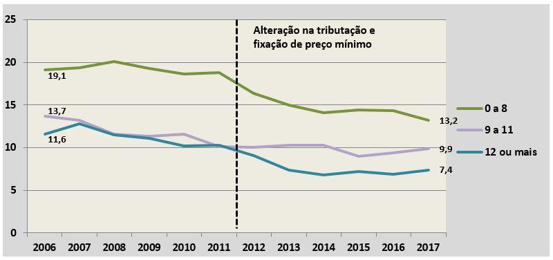 Gráfico 3 - Variação anual da prevalência de fumantes antes e após a Lei 12.546/2011 que altera a sistemática de tributação do IPI e institui uma política de preços mínimos para os cigarros, conjunto das capitais, ambos os sexos por nível de escolaridade –  Vigitel 2006 a 2017.