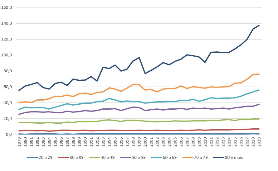 mortalidade por câncer de mama no Brasil por faixa etária 1979 a 2019