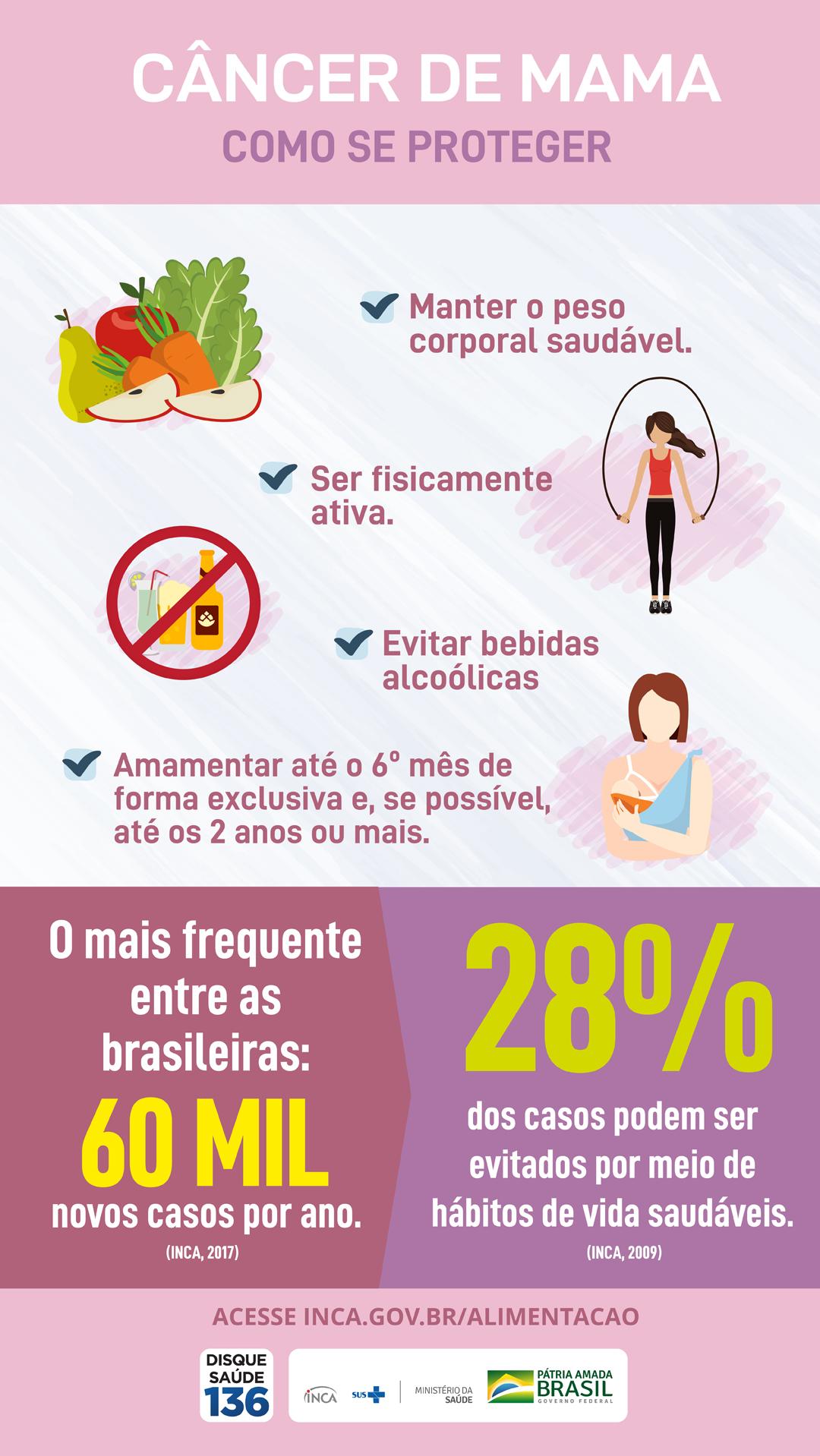 Resultado de imagem para Pesquisa Nacional cancer de mama inca