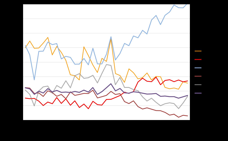 Gráfico em linhas, mostrando a tava de mortalidade por região no Brasil, de  1983 a 2016.  No gráfico, é possível ver que região norte sempre teve taxas elevadas. A região centro-oeste tinha níveis altos, mas que foram reduzindo conforme o tempo. Se o nordeste era ao mais baixo em 83, em 2016 é a segunda região com mais números. Sul e Sudeste apresentaram quedas nos números.