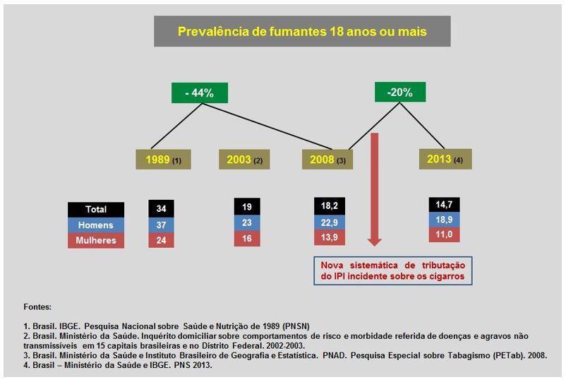 Figura 1- Prevalência de fumantes com 18 anos ou mais no período de 1989 a 2013.