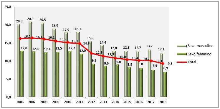 Variação temporal de fumantes entre 2006 a 2018