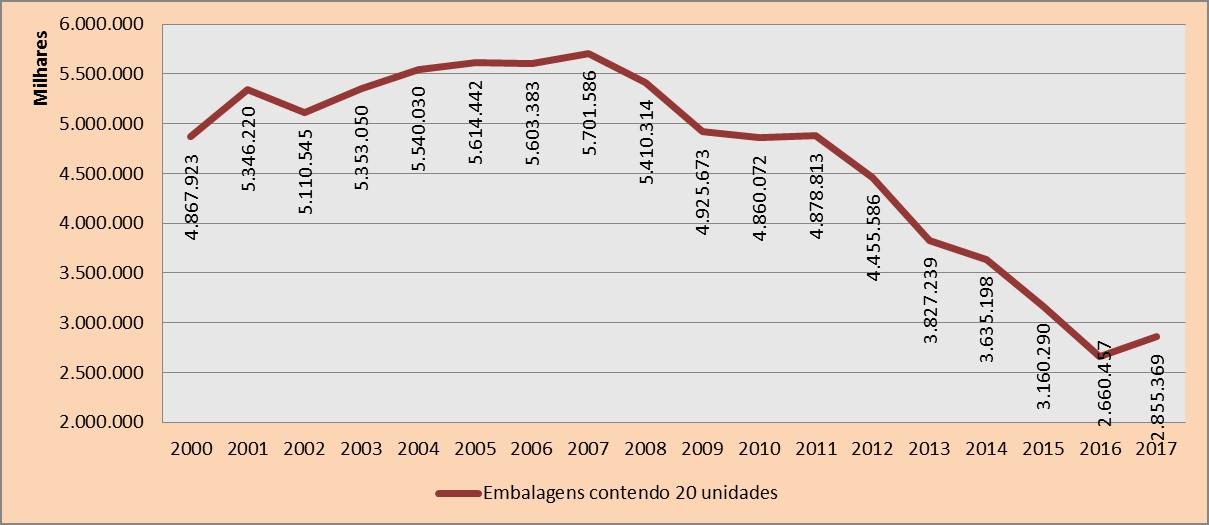 Gráfico 2 com os níveis de produção de cigarros (embalagens com 20 unidades)