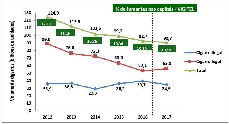 Gráfico 1 - Quantidade de cigarros consumidos no Brasil entre os fumantes atuais (total, legal e ilegal) e prevalência de fumantes das capitais do Brasil. 2012-2017.