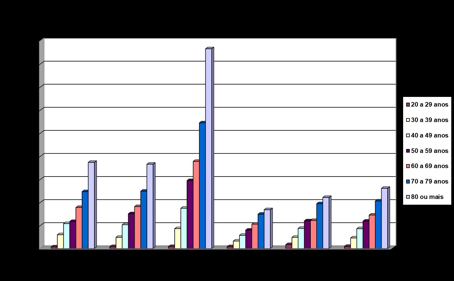 Taxas brutas de mortalidade* por câncer do colo do útero segundo grupo etário. Brasil e regiões, 2016