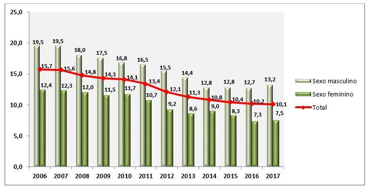Variação temporal de fumantes entre 2006 a 2017