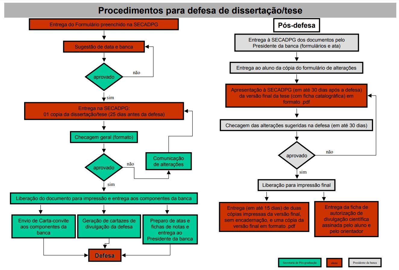Fluxograma orientado sobre os procedimentos para defesa de tese e dissertação
