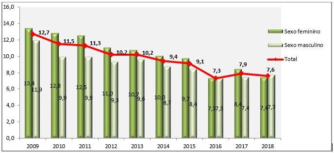 Gráfico com dados do fumo passivo no domicílio por sexo, variação temporal (Vigitel 2009 - 2018)