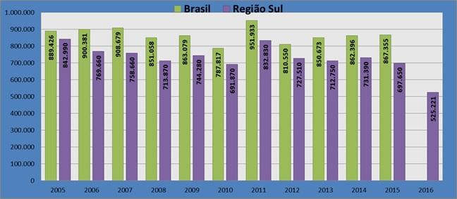 Gráfico com dados da produção de fumo em folha entre os anos de 2005 a 2016.