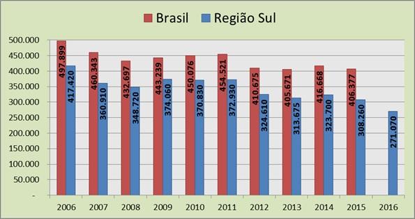 Gráfico com dados das áreas plantadas de fumo entre os anos de 2006 a 2016 (por hectares).