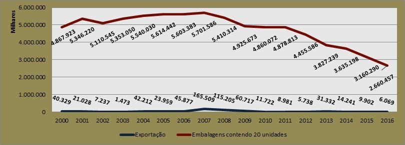 Gráfico com dados da produção de cigarros no Brasil.