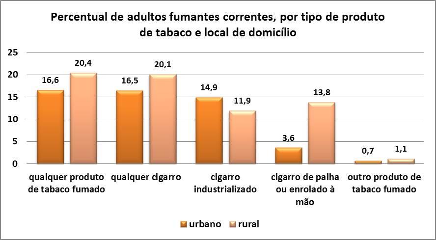 Gráfico do percentual de adultos fumantes correntes, por tipo de produto de tabaco e local de domicílio.