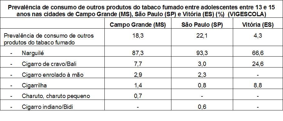 Tabela com a prevalência de consumo de outros produtos do tabaco fumado entre adolescentes entre 13 e 15 anos nas cidades de Campo Grande (MS), São Paulo (SP) e Vitória (ES).