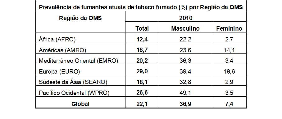 Tabela com prevalência de fumantes atuais de tabaco fumado por Região da OMS.