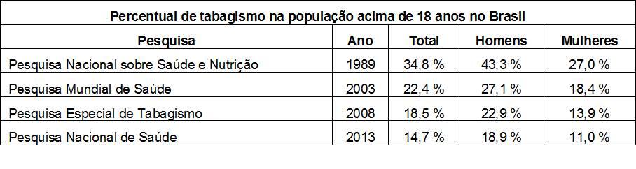 Tabela com números da população tabagista acima de 18 anos no Brasil.