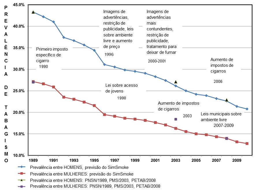 Tabela com gráfico das ações do controle do tabagismo e a queda de fumantes no Brasil.