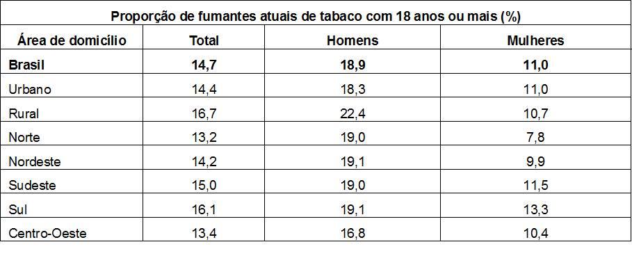Tabela com a proporção de fumantes atuais com 18 anos ou mais por região do Brasil (até 2013)