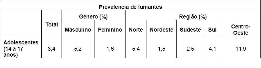 Tabela com a prevalência de fumantes entre os adolescentes (14 a 17 anos).