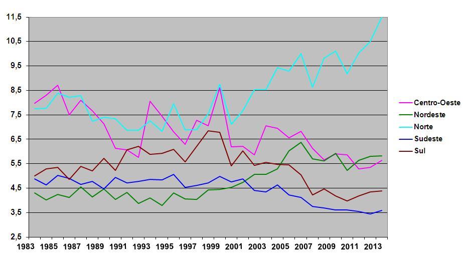 Gráfico em linhas, mostrando a tava de mortalidade por região no Brasil, de  1983 a 2013.  No gráfico, é possível ver que região norte sempre teve taxas elevadas. A região centro-oeste tinha níveis altos, mas que foram reduzindo conforme o tempo. Se o nordeste er ao mais baixo em 83, em 2013 é a segunda região com mais números. Sul e Sudeste apresentaram quedas nos números.