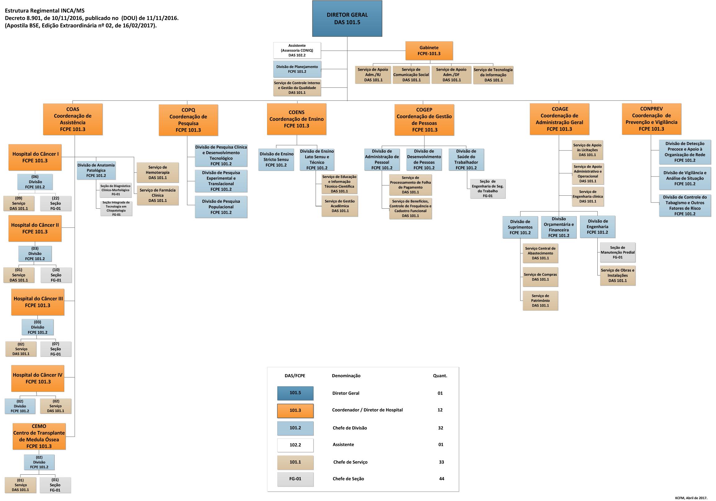 Organograma do Instituto Nacional de Câncer