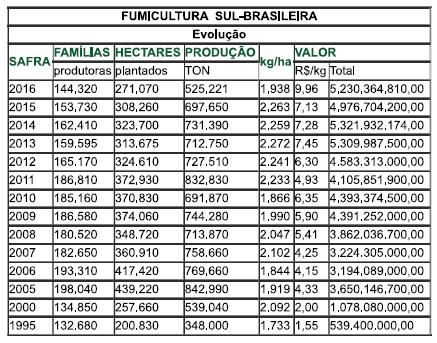 Quadro com dados da evolução da fumicultura sul-brasileira.