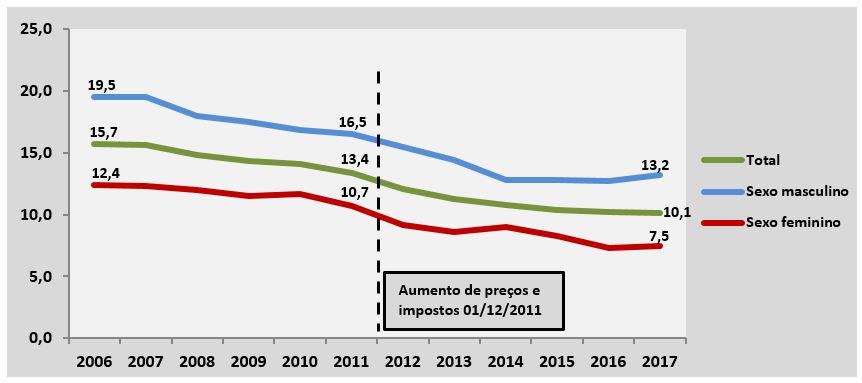 Variação anual da prevalência de fumantes antes e após a Lei 12.546/2011 que alterou a sistemática de tributação do IPI e instituiu uma política de preços mínimos para os cigarros, conjunto das capitais, total e por sexo –  Vigitel 2006 a 2017