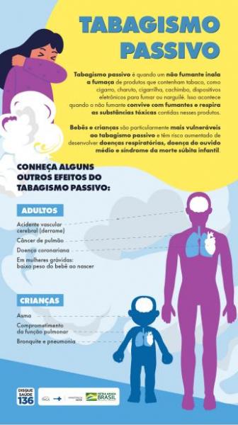 Peça com fundo azul e amarelo. Traz a imagem de uma mulher tossindo e representações de corpo humano de uma criança e de um adulto e informações sobre malefícios do tabagismo passivo.