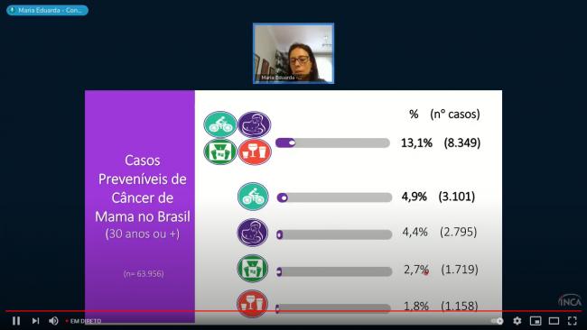 Segundo Maria Eduarda Melo de todos os hábitos não saudáveis, o sedentarismo é o que mais impacta a incidência do câncer de mama