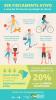 Infográfico apresenta os benefícios da prática regular de atividade física para o controle do câncer.